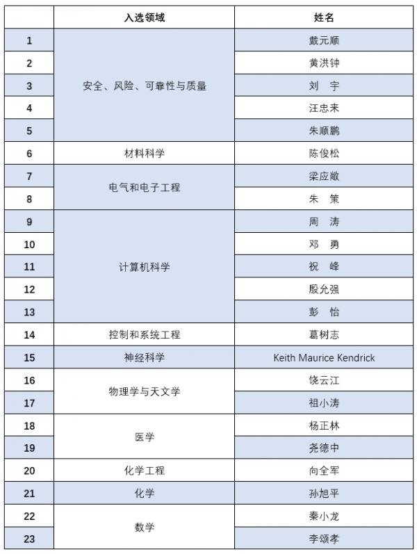 2018中国高被引111.png