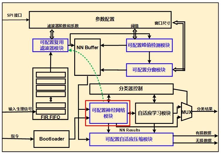 芯片架构图.jpg