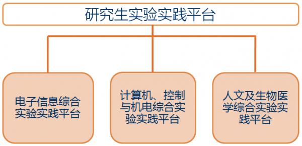 研究生实验实践平台体系.png