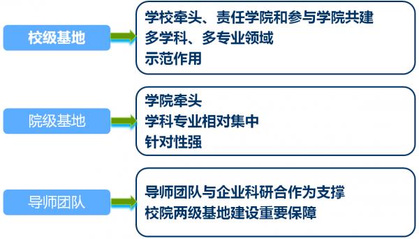 三个层次,分级建设.png