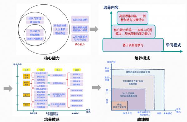 核心能力、培养模式、体系框架与路线图.png