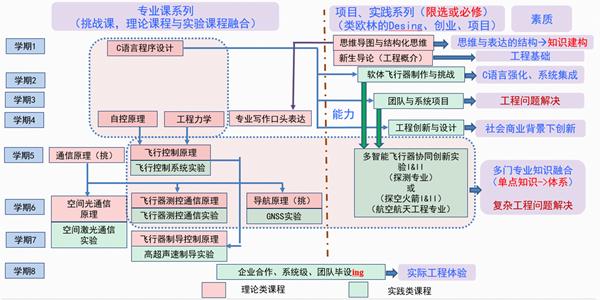 航空航天学院新工程教育培养体系设计.png