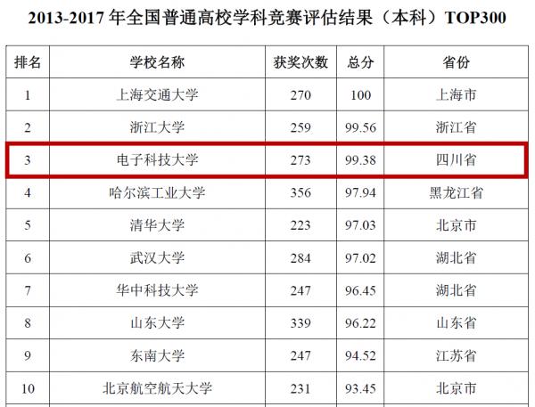 2013-2017年全国普通高校学科竞赛评估结果(本科).png