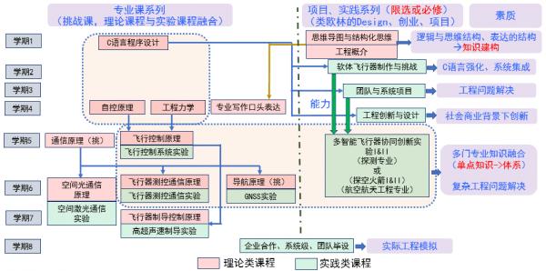 培养方案双线结构.png