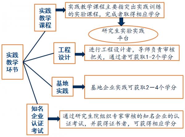 专业学位研究生培养方案实践教学环节.png