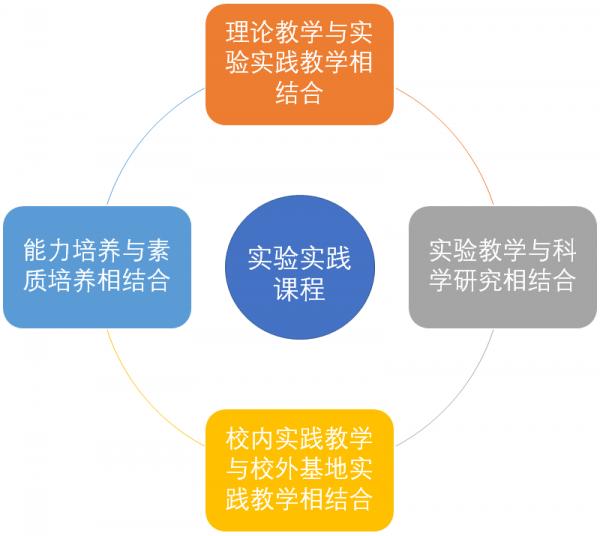 研究生实验实践课程培养目标.png